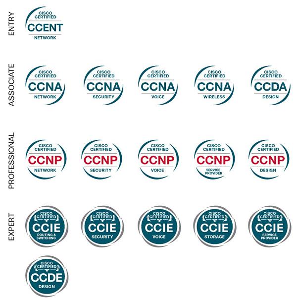 Bilgisayar Ağıları (Network) İle İlgili Terimler, Network LAB-0.1: