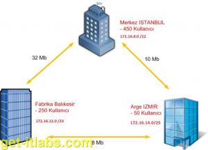 Active-Directory-Site-Ayarlari (3)