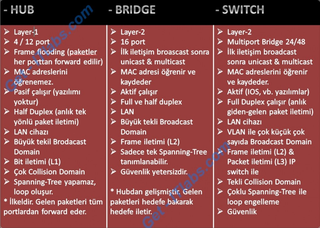 Cisco_hub_bridge_switch_1