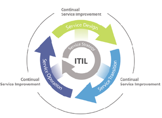 Information Technology Infrastructure Library (ITIL) Nedir?
