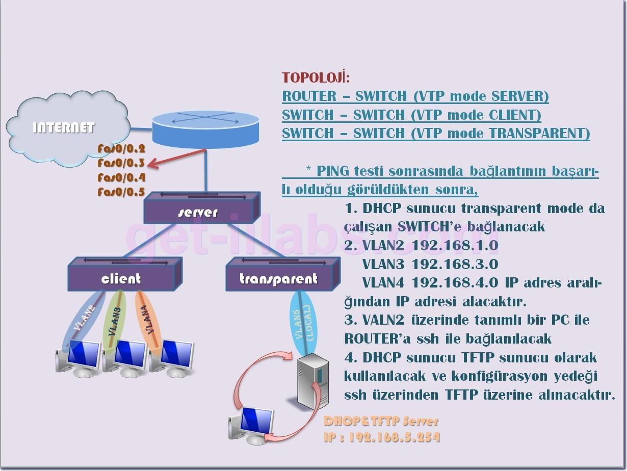 VTP (VLAN Trunking Protocol) Konfigürasyonu, Lab 7.0: