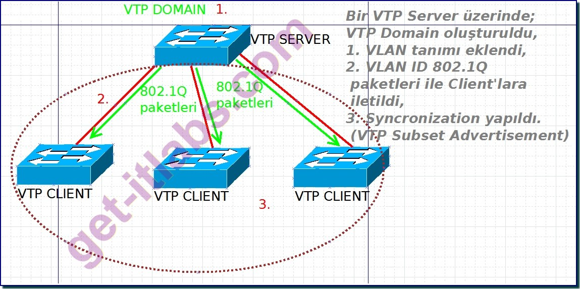 VLAN Trunking Protocol (VTP) Nedir, Lab 7.1: