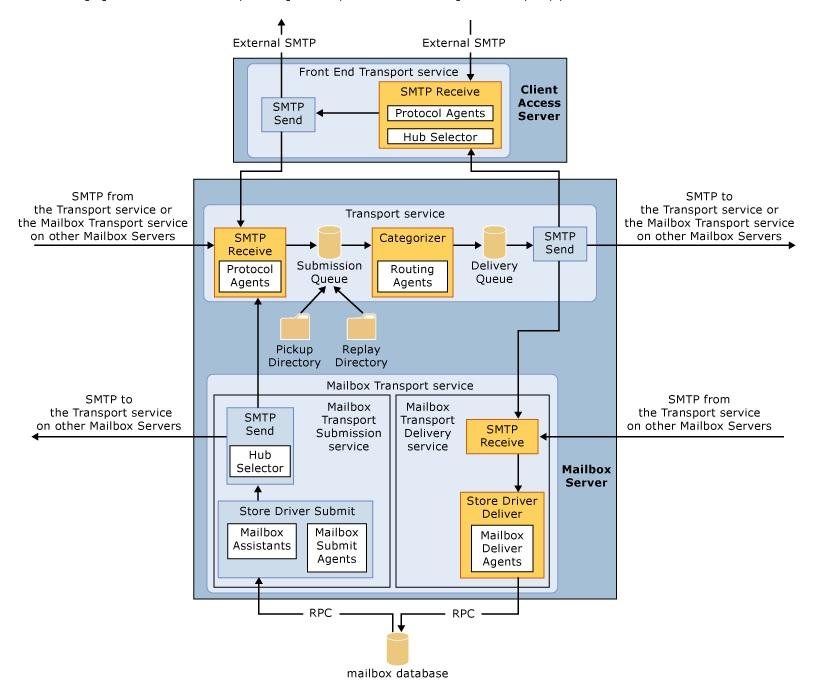 Exchange Server 2013 Mail Akışı ve Olası Problemler