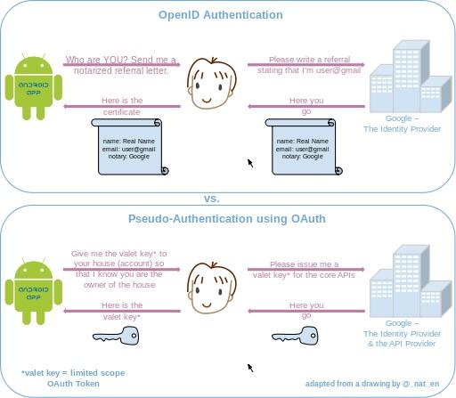 Pseudo-Authentication-OAuth