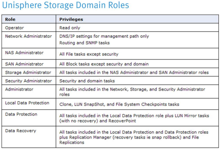 storage-domain-role