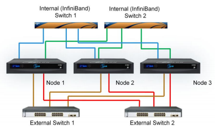 EMC ISILON Networking