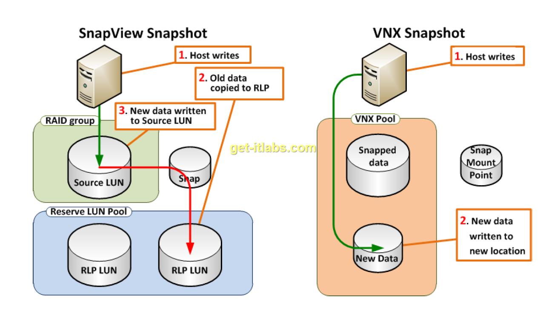 EMC VNX Snapshot Nedir?