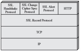 Secure Socket Layer (SSL) Nedir, Nasıl Kullanılır?