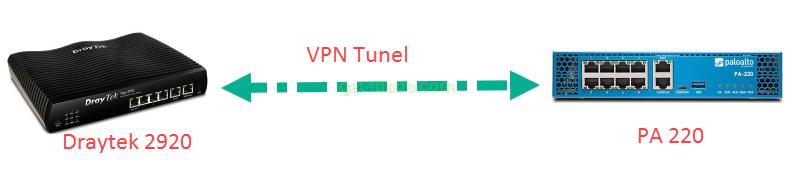 Paloalto ile Draytek arasında Site-to-Site VPN Kurulumu